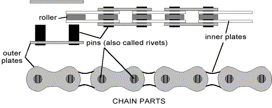The bike chain components