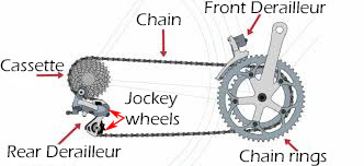 The bike chain and the drive train of a bicycle-Recovered