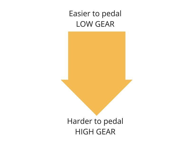Bike gears bike chain ratios